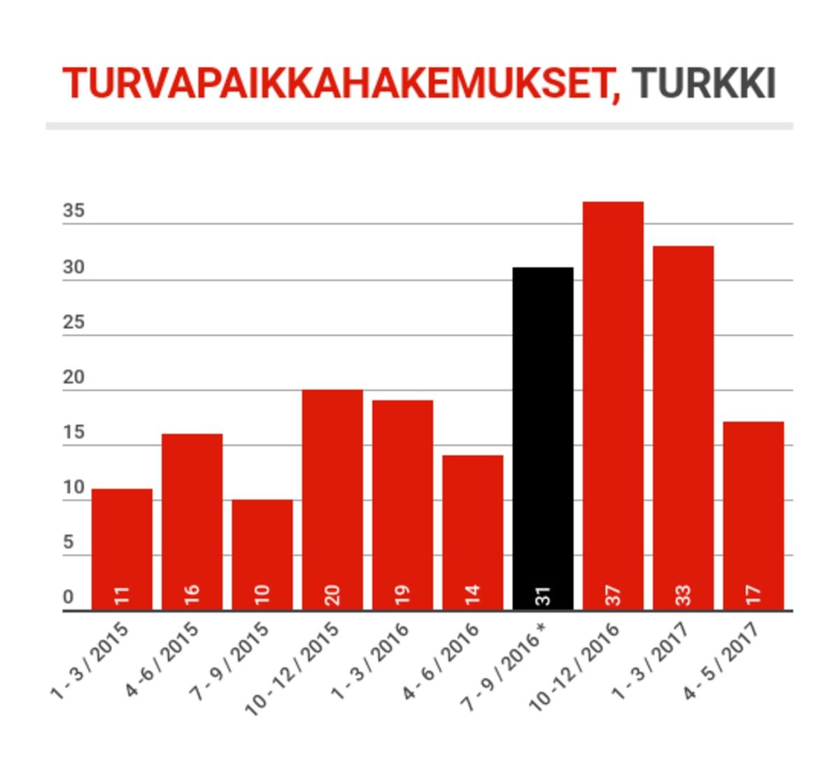 * Turkkilaisten turvapaikkahakemukset Suomeen kasvoivat Turkin 2016 vallankaappausyrityksen ja sitä seuranneen poikkeustilan jälkeen.
