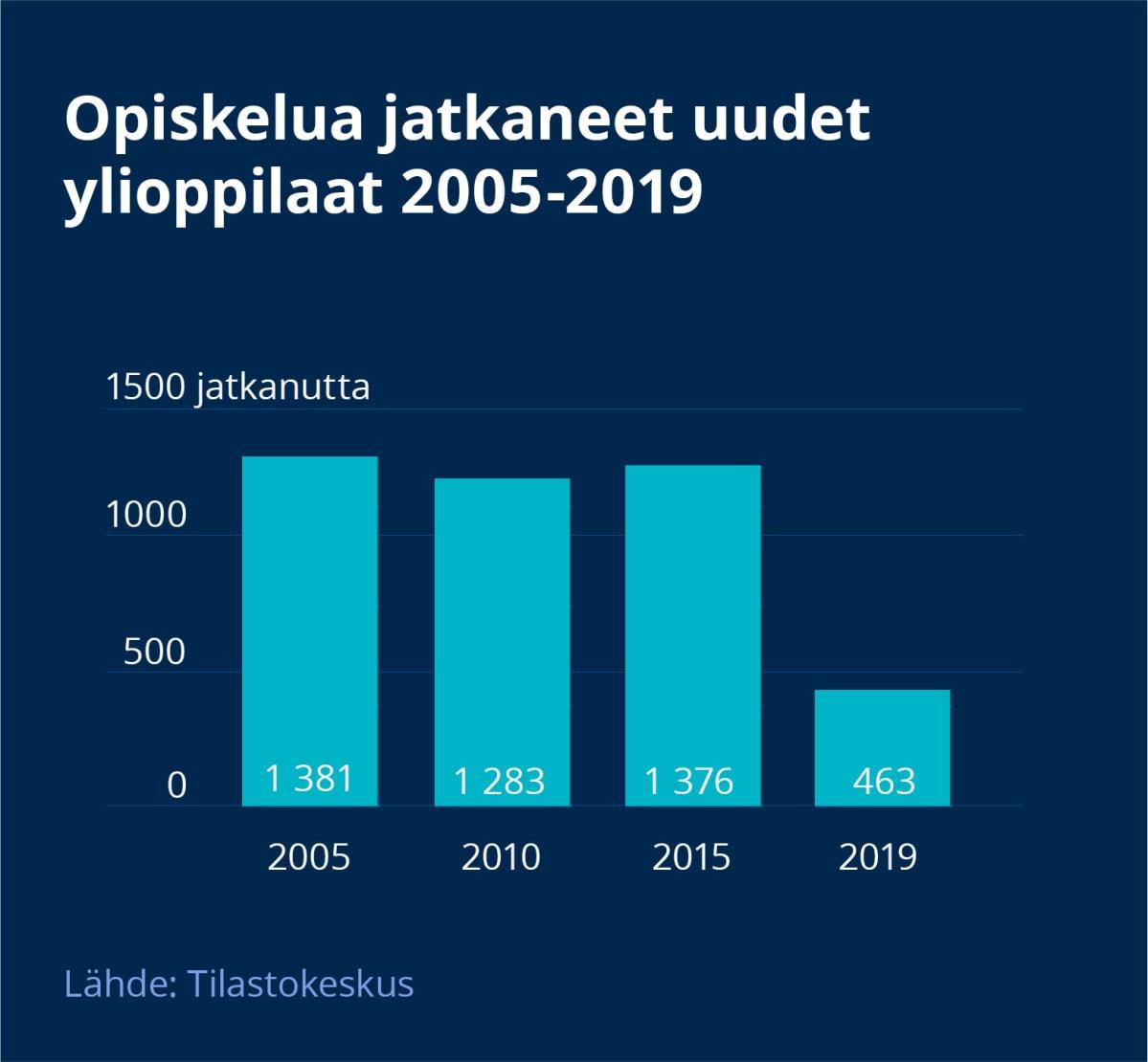 Graafinen esittely siitä, että opiskelua jatkaneiden ylioppilaiden määrä on vähentynyt 2020-luvulle tultaessa.