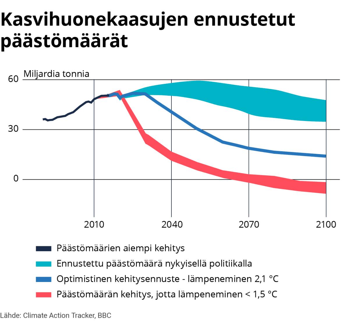 Infografiikka kasvihuonekassujen ennustetuista päästömääristä.