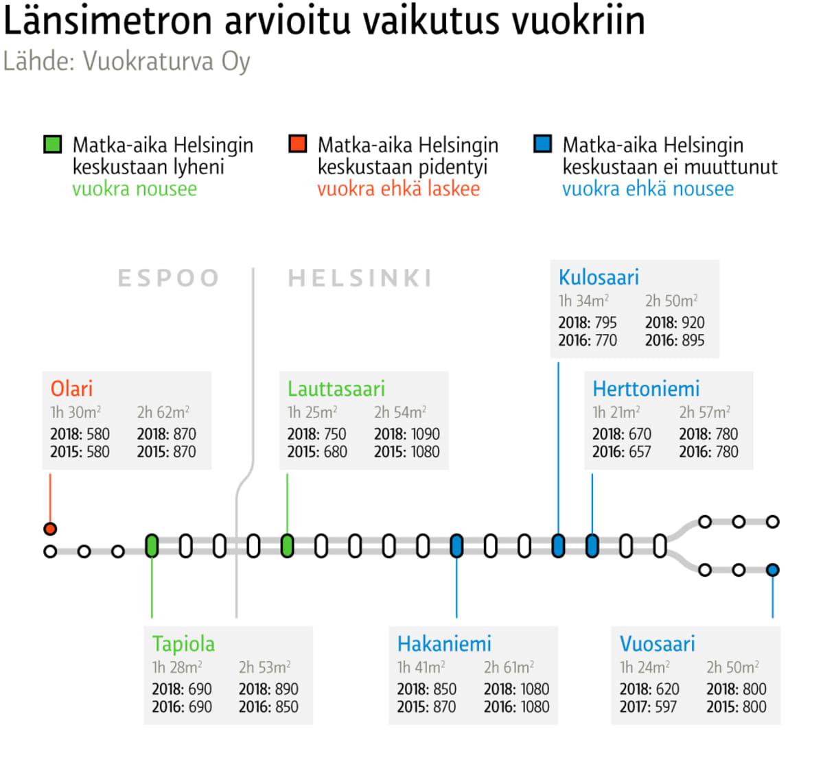 Länsimetron arvioitu vaikutus vuokriin -grafiikka.