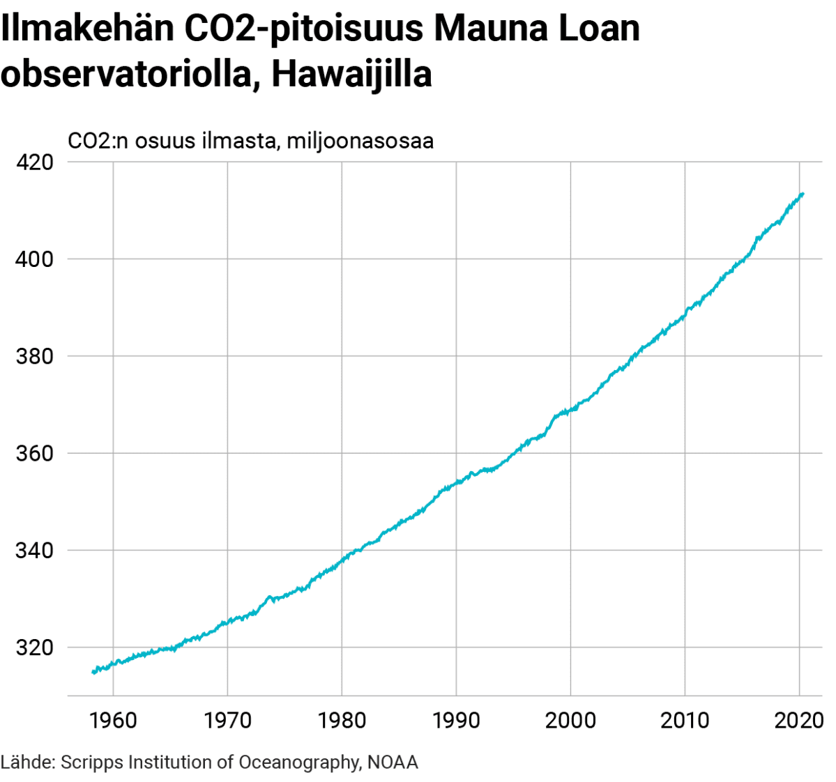 Tilastografiikka ilmakehän hiilidioksidipitoisuudesta Havaijilla.