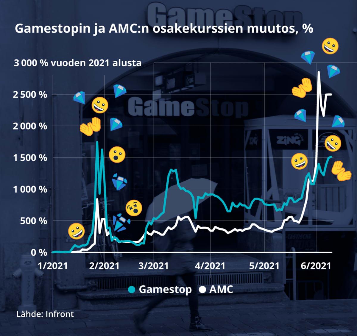 Grafiikka näyttää Gamestopin ja AMC:n osakekurssien muutoksen vuoden 2021 alusta.  Gamestopin osakkeen arvo on nyt lähes 15-kertainen alkuvuoteen verrattuna. AMC:n osakkeen arvo on lähes 30-kertaistunut.