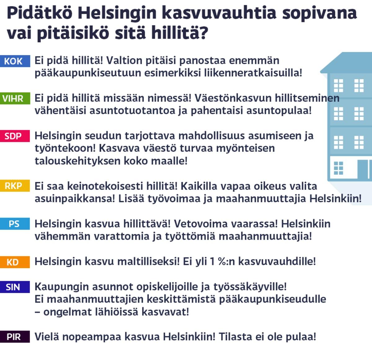 Kysymys puolueille Helsingin kasvuvauhdista