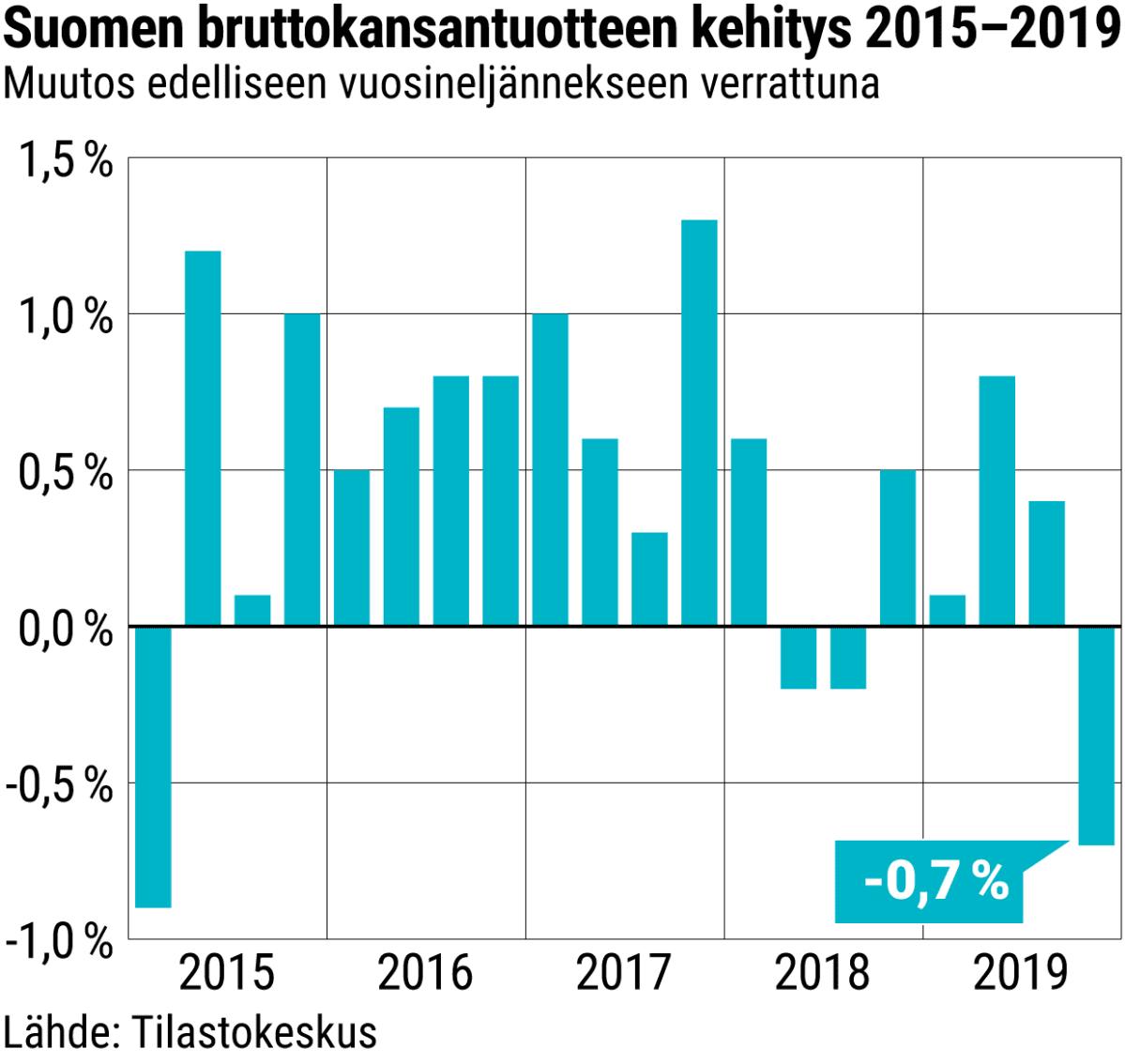 Suomen bruttokansnatuotteen kehitys 2015–2019