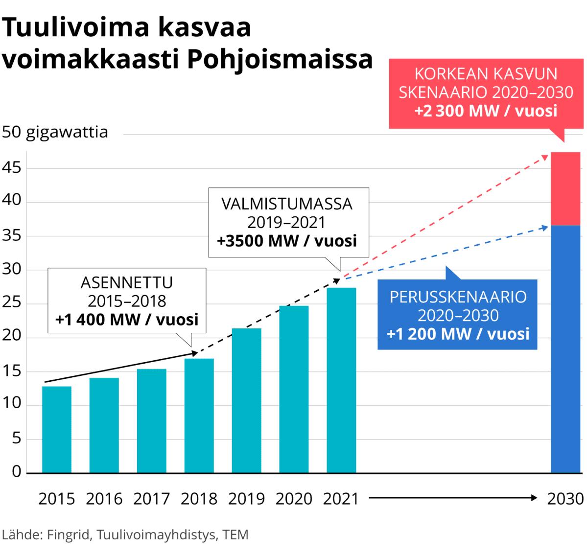 Tuulivoima kasvaa voimakkaasti Pohjoismaissa
