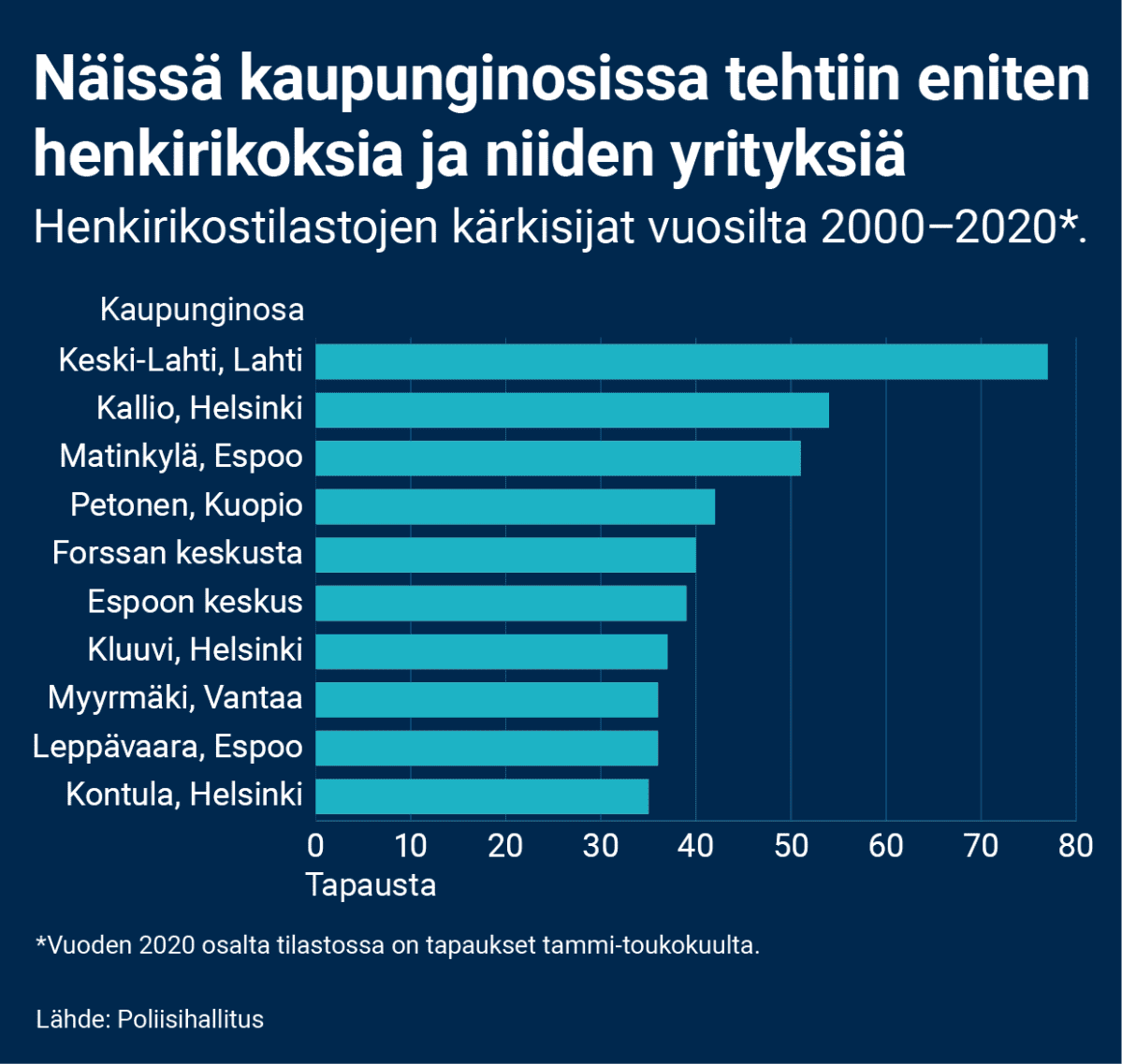 Kaupunginosien kärkisijat henkirikostilastoissa vuosilta 2000–2020. Vuodelta 2020 tilastossa on mukana tapaukset tammi-toukokuulta. Kaupunginosista eniten henkirikoksia tehtiin Keski-Lahdessa (77), sitten Helsingin Kalliossa (54), Espoon Matinkylässä (51), Kuopion Petosella (42), Forssan keskustassa (40), Espoon keskuksessa (39), Helsingin Kluuvissa (37), Vantaan Myyrmäess (36), Espoon Leppävaarassa (36) ja Helsingin Kontulassa (35).