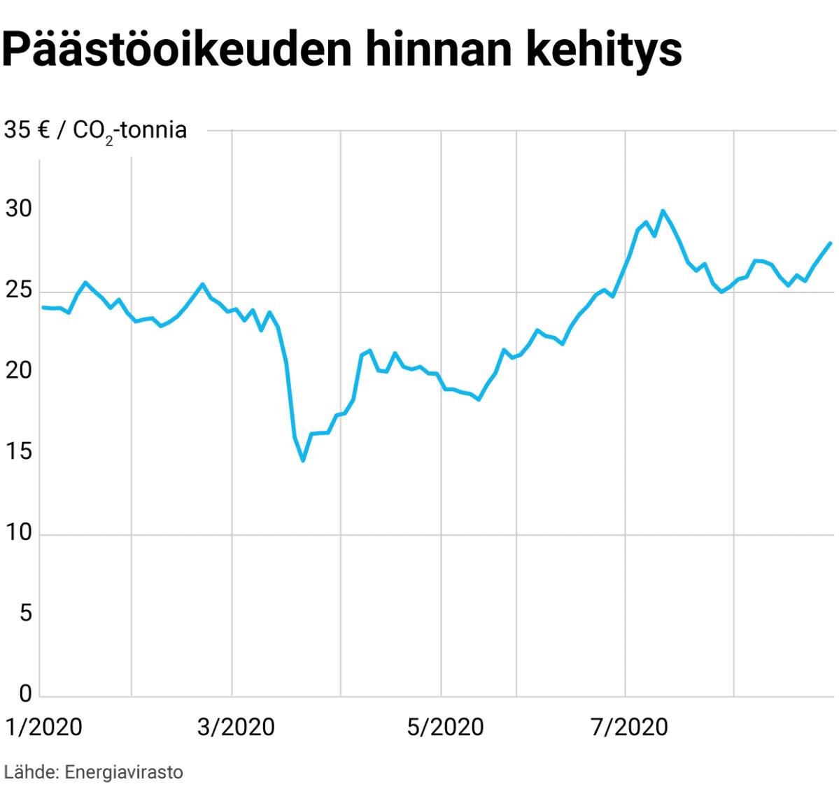 Päästöoikeuden hinnan kehitys