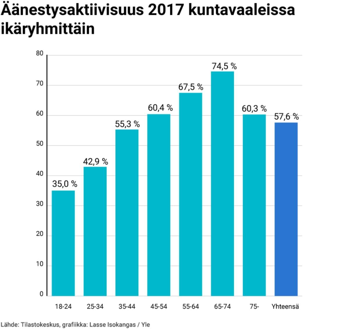 Äänestysaktiivisuus 2017 kuntavaaleissa ikäryhmittäin grafiikkana