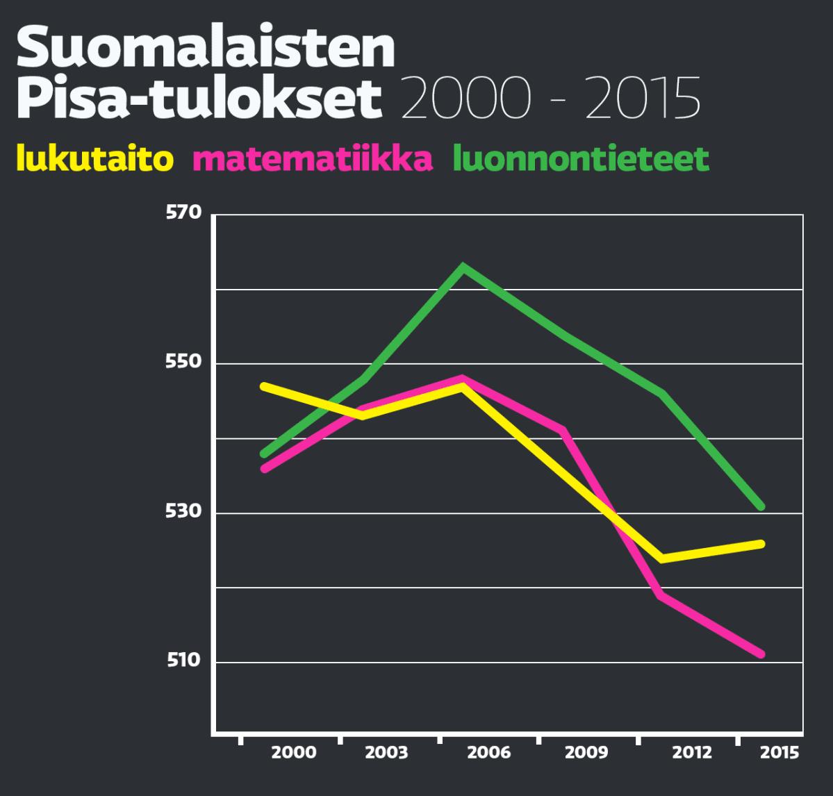 Suomalaisten Pisa-tulokset 2000-2015