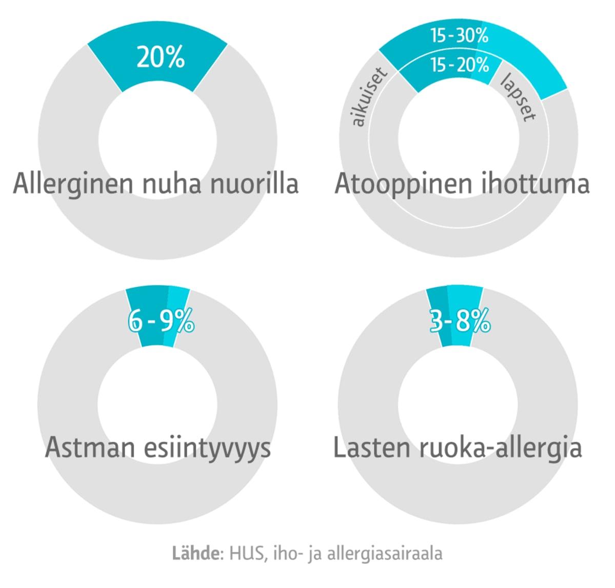 Näistä allergioista suomalaiset kärsivät -grafiikka.