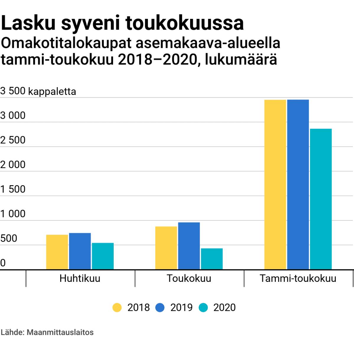 Lasku syveni toukokuussa – omakotitalokaupat asemakaava-alueella tammi-toukokuu 2018–2020