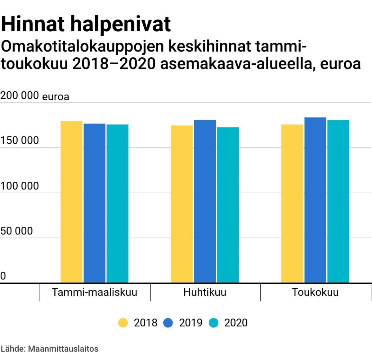Hinnat halpenivat – omakotitaloukauppojen keskihinnat tammi-toukokuu 2018–2020 asemakaava-alueella, euroa