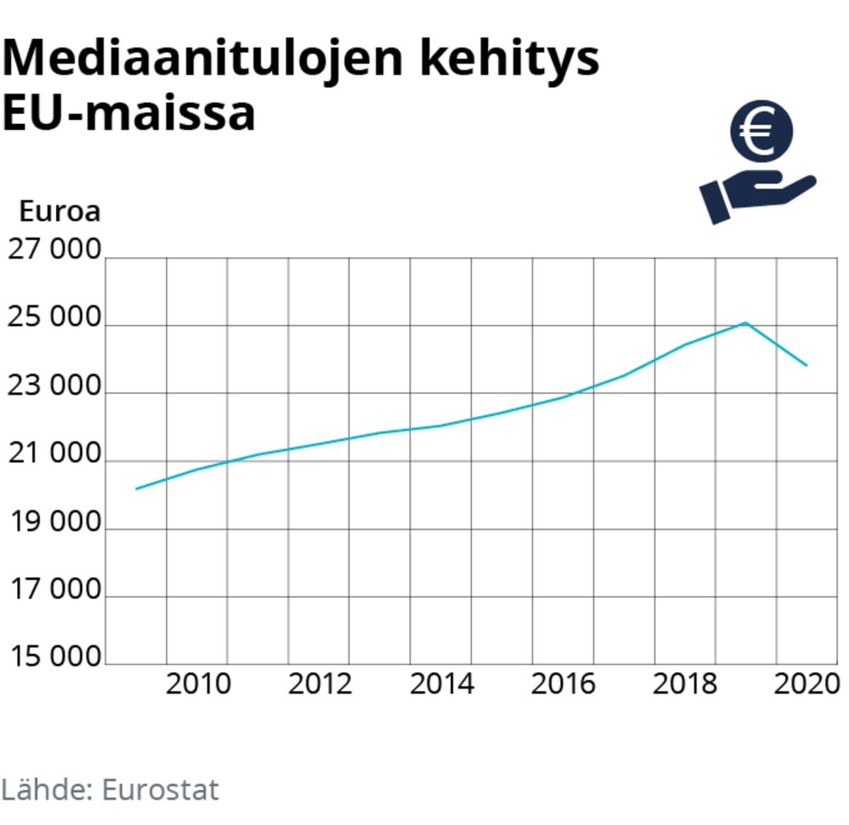Tilastografiikka mediaanitulojen kehityksestä EU-maissa.