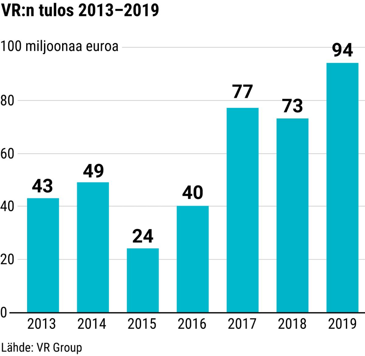 VR:n tulos 2013–2019