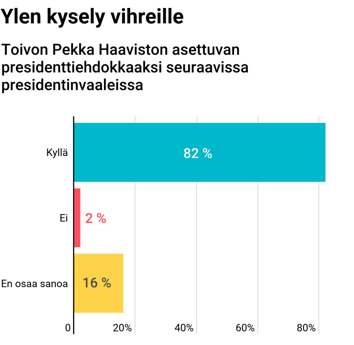 Toivon Pekka Haaviston asettuvan presidenttiehdokkaaksi seuraavissa presidentinvaaleissa.