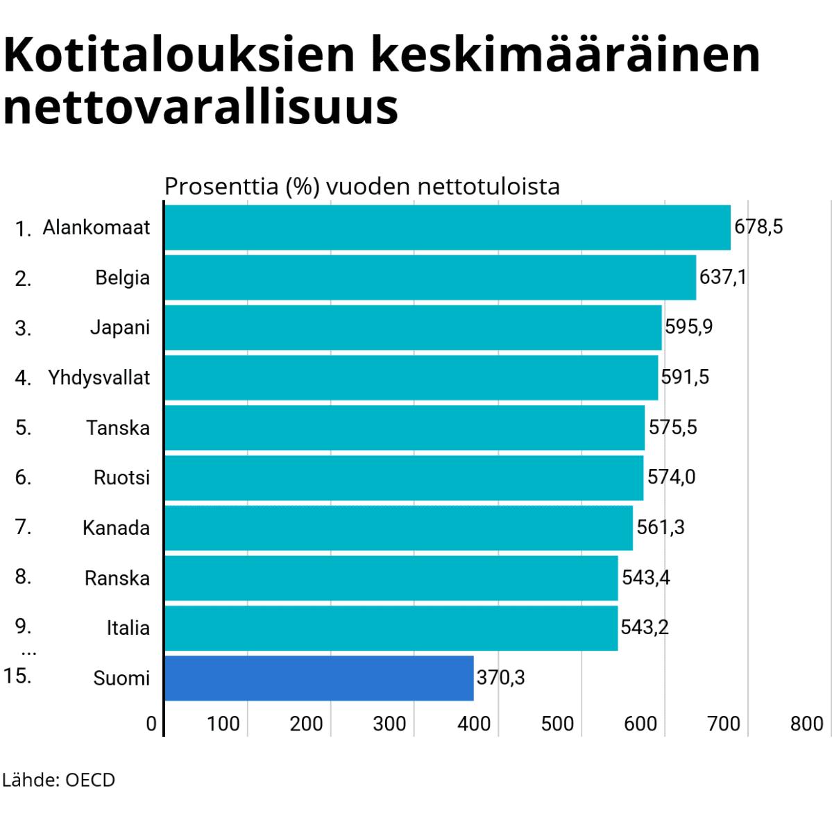 Tilastografiikka kotitalouksien keskimääräisestä nettovarallisuudesta