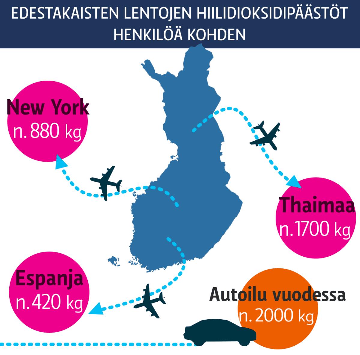 Grafiikka lentämisen ja autoilun hiilidioksidipäästöistä.