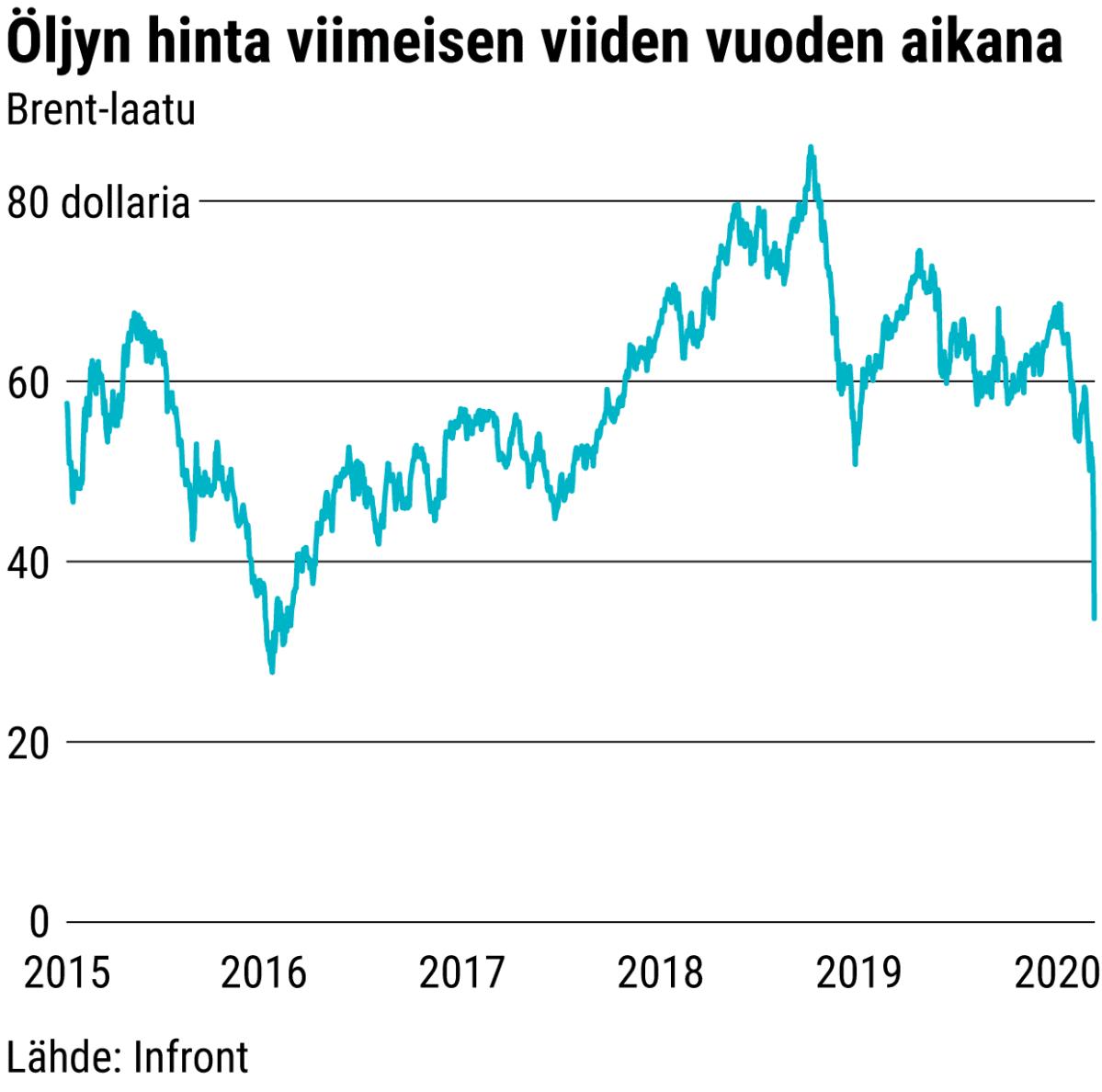 Öljyn hinta viimeisen viiden vuoden aikana