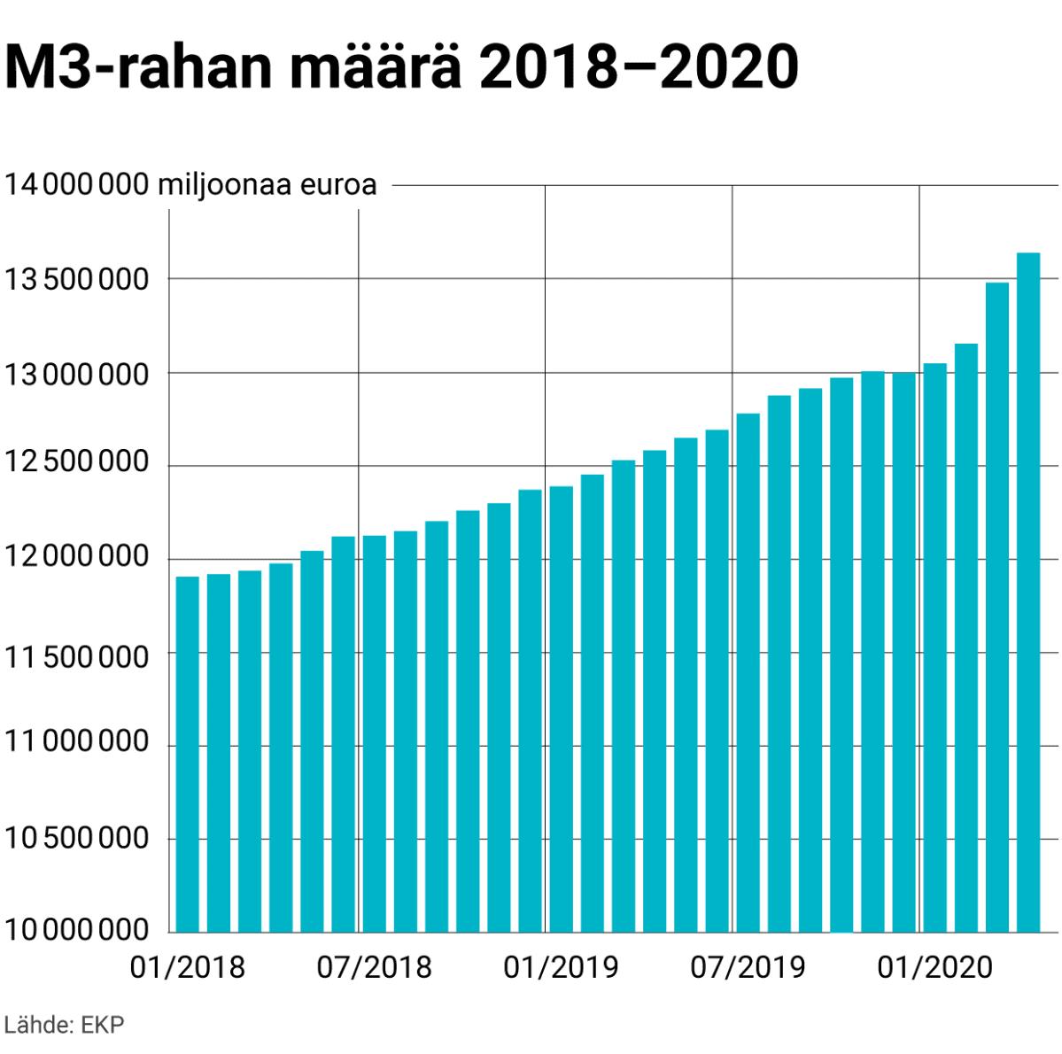 M3-rahan määrä 2018–2020