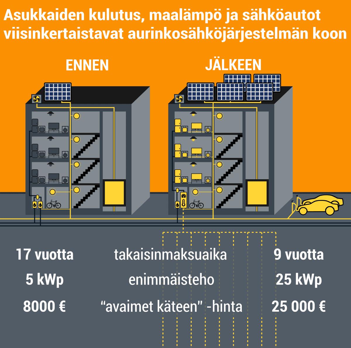 Asukkaiden kulutus, maalämpö ja sähköautot viisinkertaistavat aurinkosähkönjärjestelmän koon. Vain kiinteistösähköön tarkoitettu aurinkosähköjärjestelmä on teholtaan 5 kilowattia, maksaa 8000 euroa ja sen takaisinmaksuaika on 17 vuotta. Jos mukaan otetaan asukkaiden kulutus, maalämpöpumppu ja sähköautot, teho on 25 kilowattia, hinta 25000 euroa ja takaisinmaksuaika 9 vuotta.