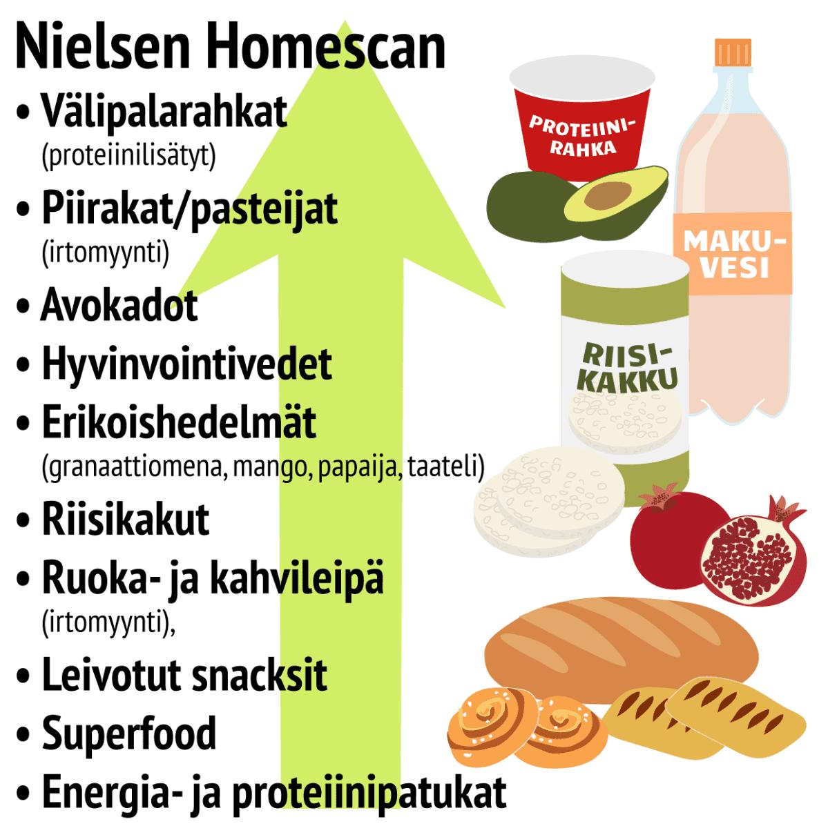 Ruokatrendit Nielseb Homescanin nousussa olevat tuotteet