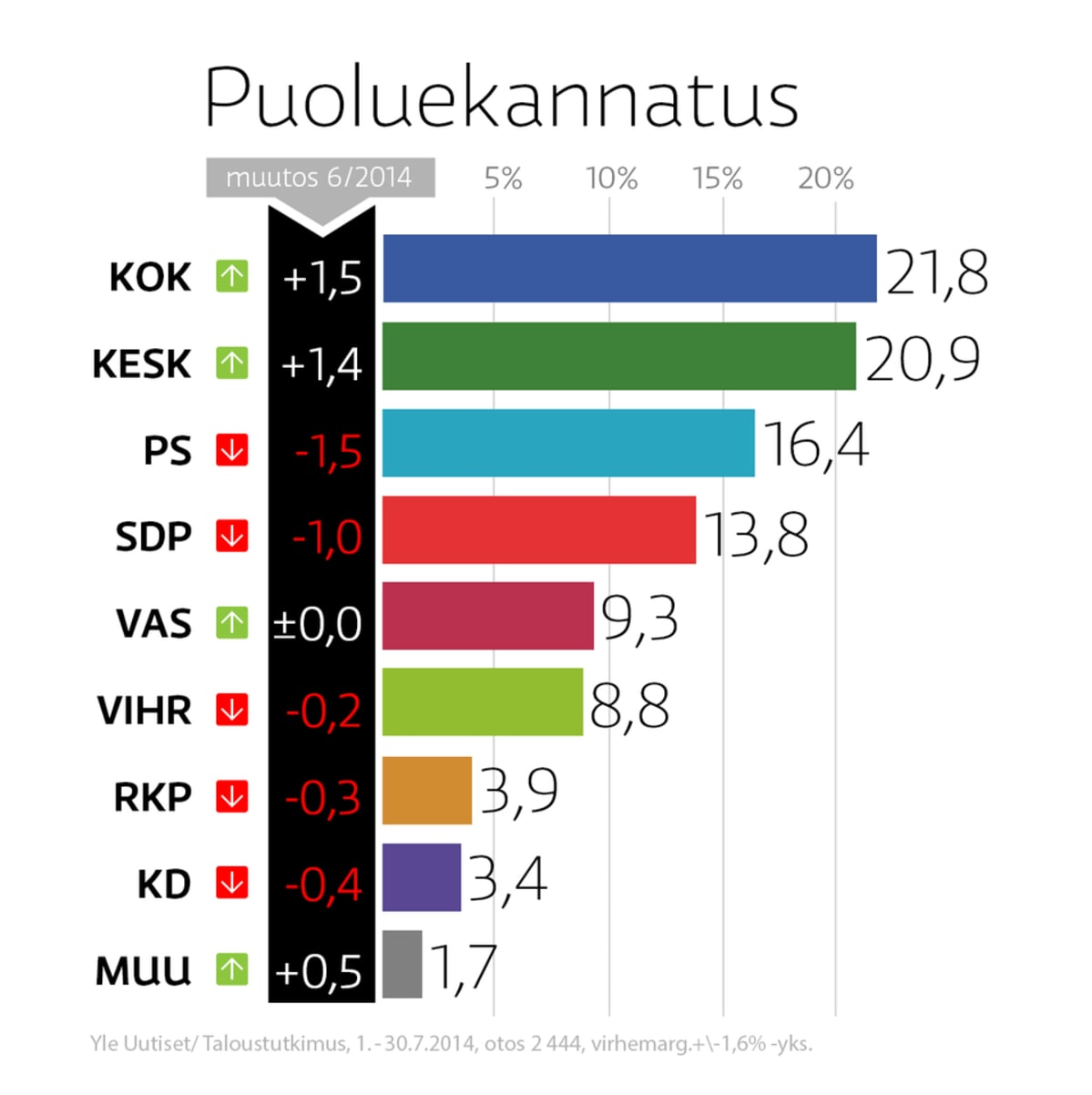 Puoluekannatus-grafiikka.