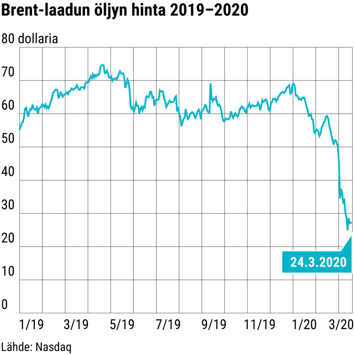 Brent-laadun öljyn hinta 2019–2020