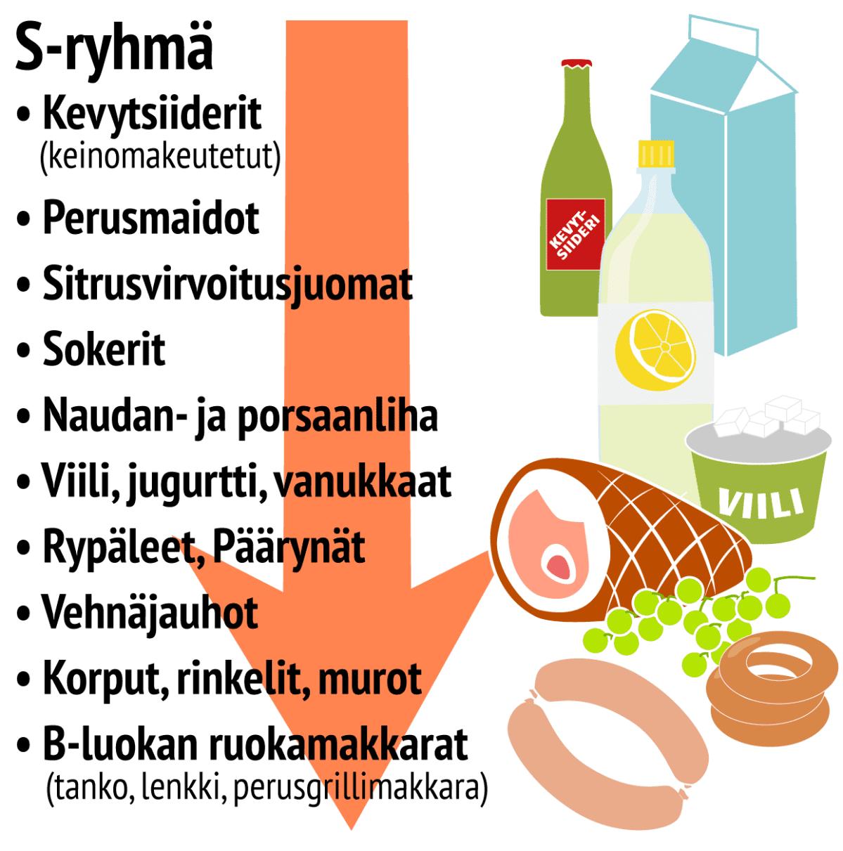 Ruokatrendit S-ryhmän laskussa olevat tuotteet