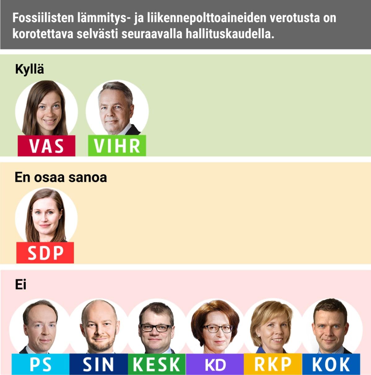 Fossiilisten lämmitys- ja liikennepolttoaineiden verotusta on korotettava selvästi seuraavalla hallituskaudella. Kyllä: Vasemmistoliitto, Vihreät Ei: PS, Siniset, Keskusta, KD, RKP, Kokoomus EOS: SDP