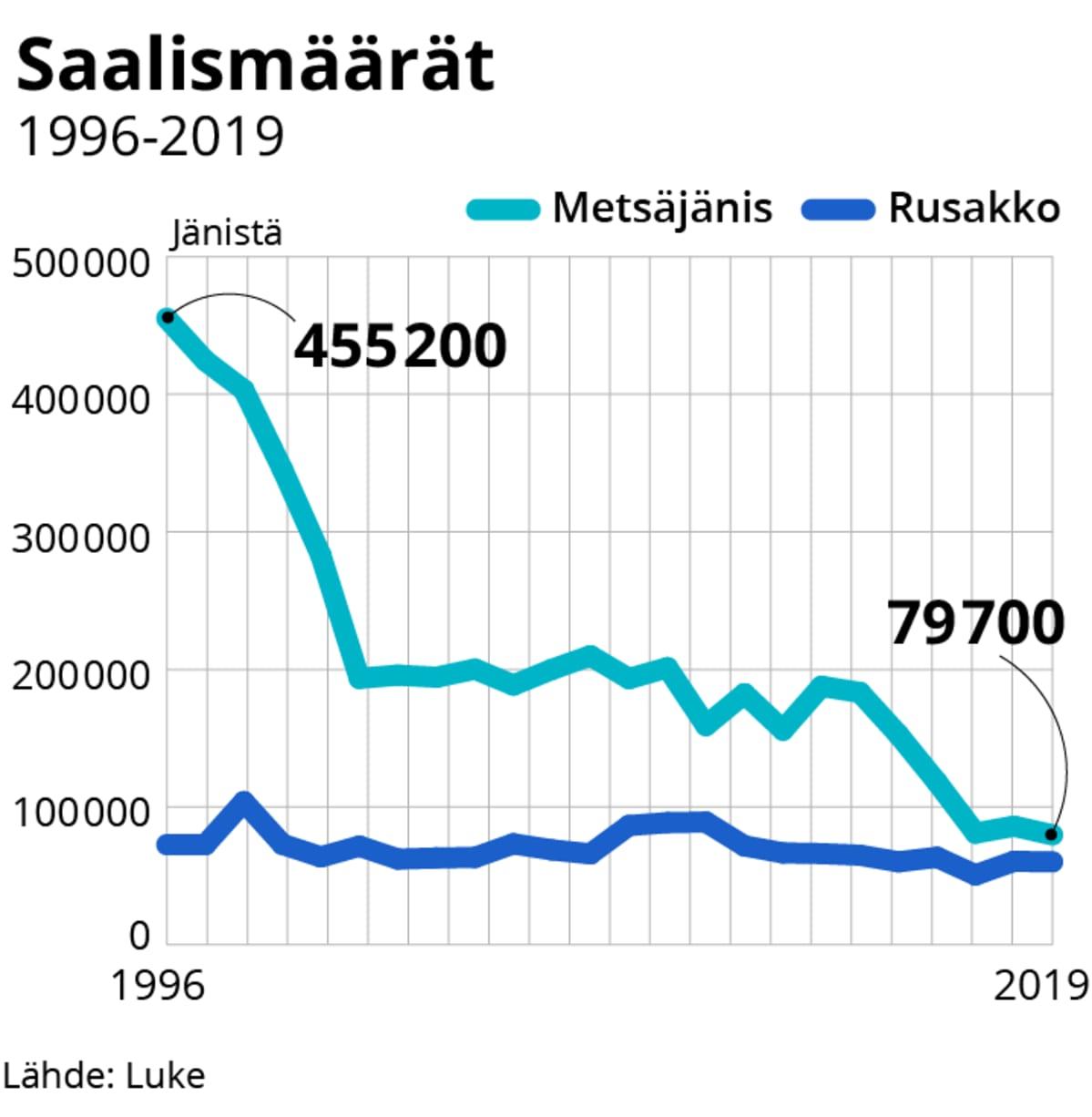 Jänissaaliit vuosina 1996-2019