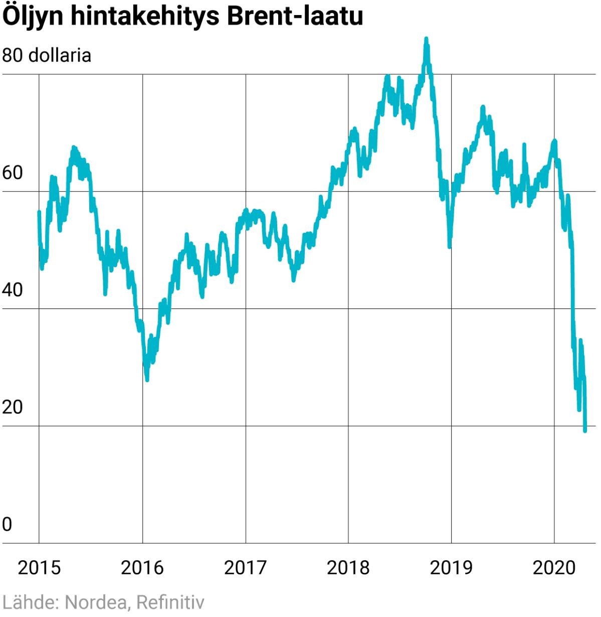 Öljyn hintakehitys Brent-laatu