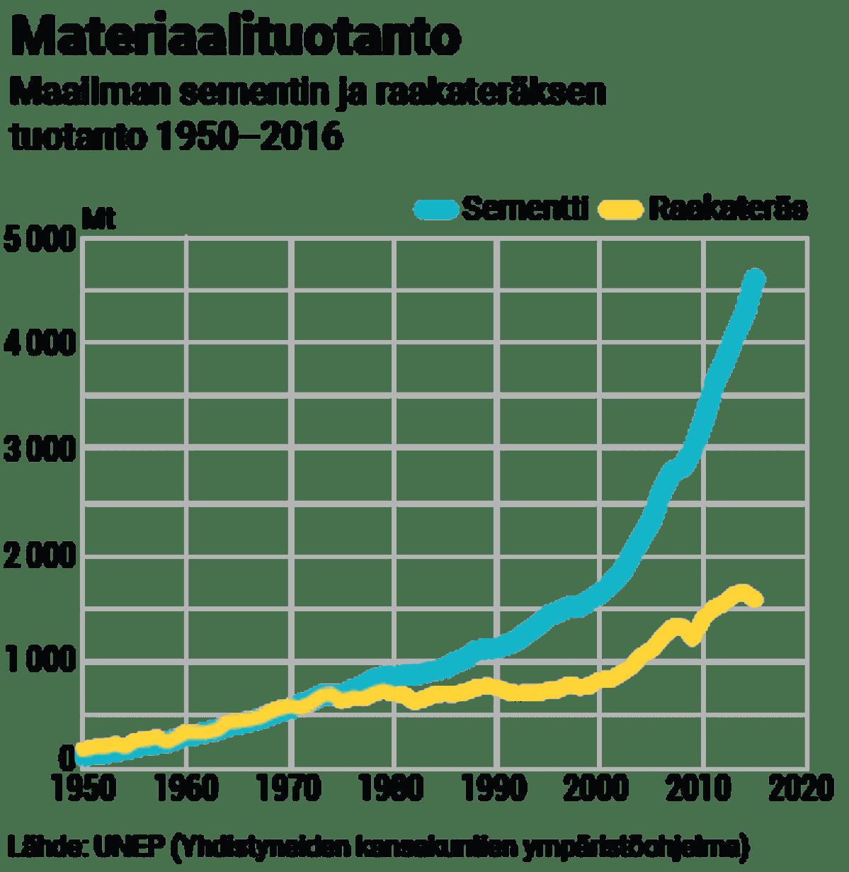 Sementin ja raakateräksen tuontato 1950-2016
