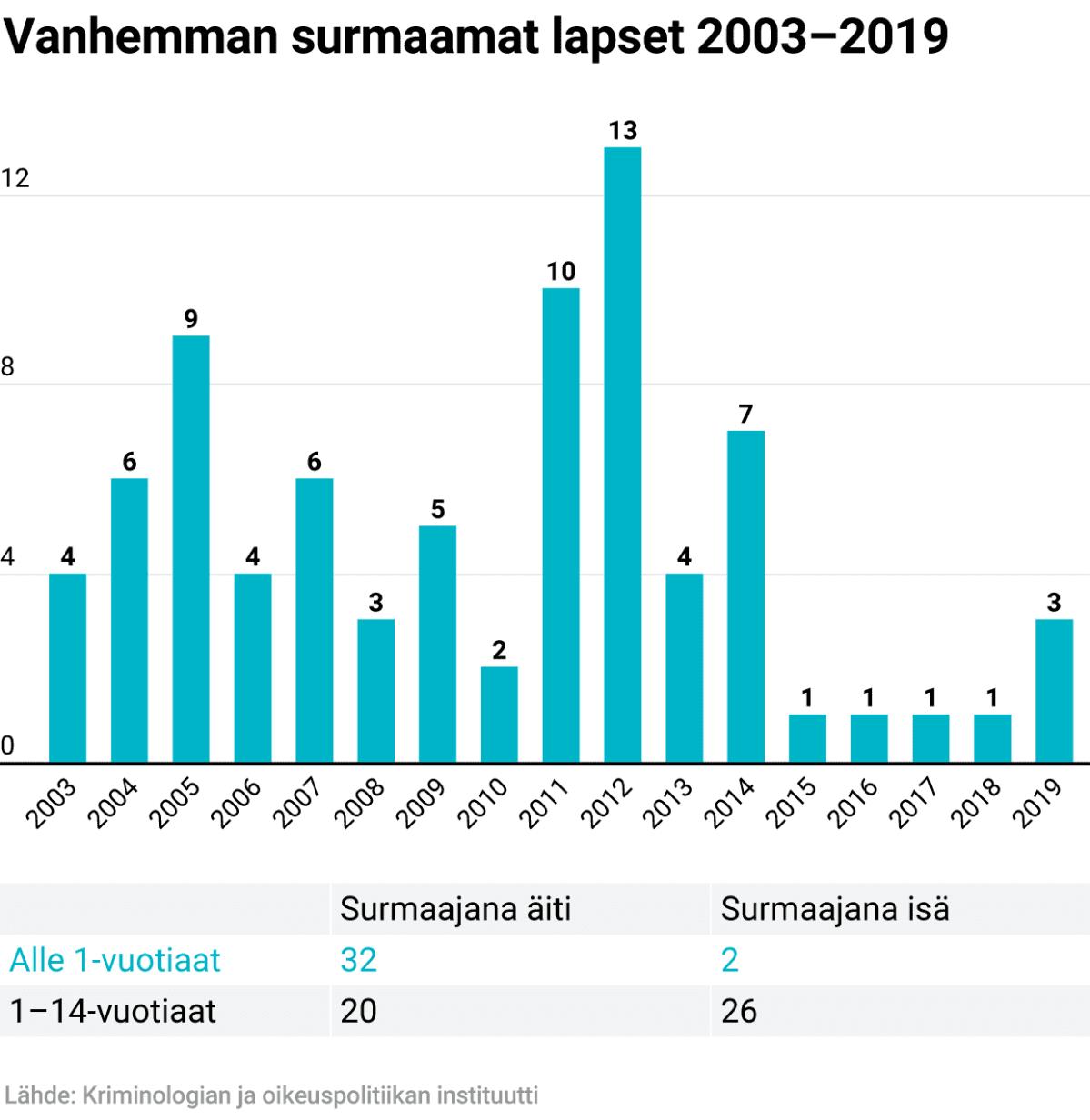 Vanhemman surmaamat lapset 2003-2019