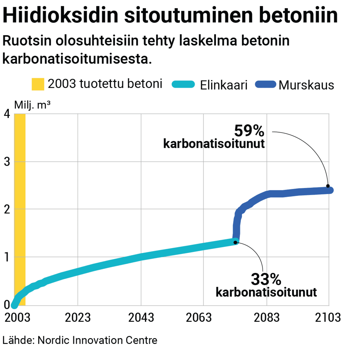 Kaavio hiilidioksidin sitoutumisesta betoniin