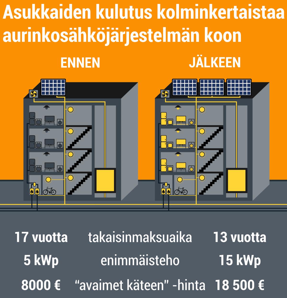 Asukkaiden kulutus kolminkertaistaa aurinkosähköjärjestelmän koon. Ennen kerrotaloon sopi parhaiten 5 kilowatin järjestelmä, joka maksoi 8000 euroa ja  takaisinmaksuaika oli 17 vuotta. Muutoksen jälkeen sopivan kokoisen järjestelmän teho nousee 15 kilowattiin. Sellaisen hinta on 18500 euroa ja takaisinmaksuaika 13 vuotta.