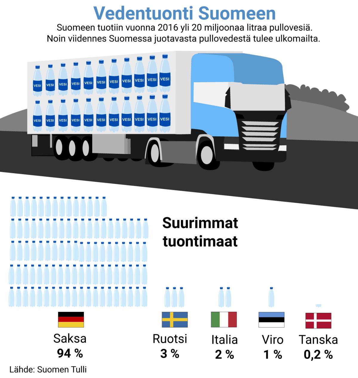 Vedentuonti Suomeen