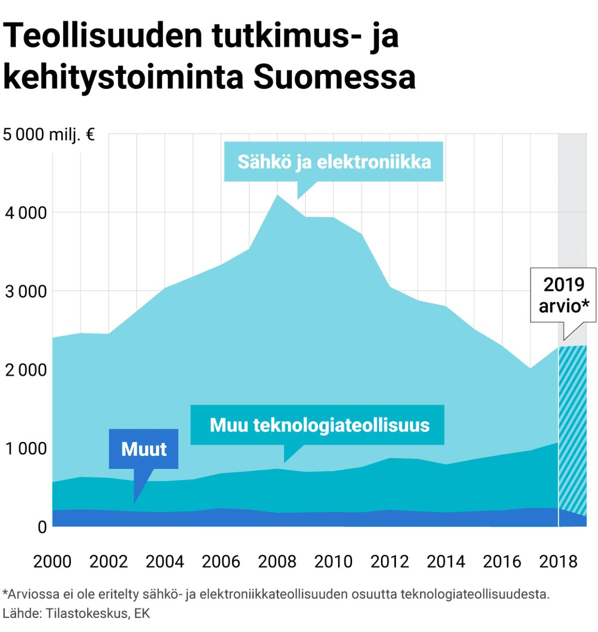 Teollisuuden tutkimus- ja kehitystoiminta Suomessa