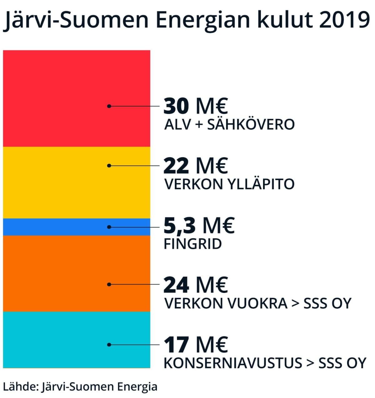 Sähkön siirtohinnasta kolmasosa menee veroihin, viidennes käyttökustannuksiin ja kaksi viidennestä investointeihin.investointehin.