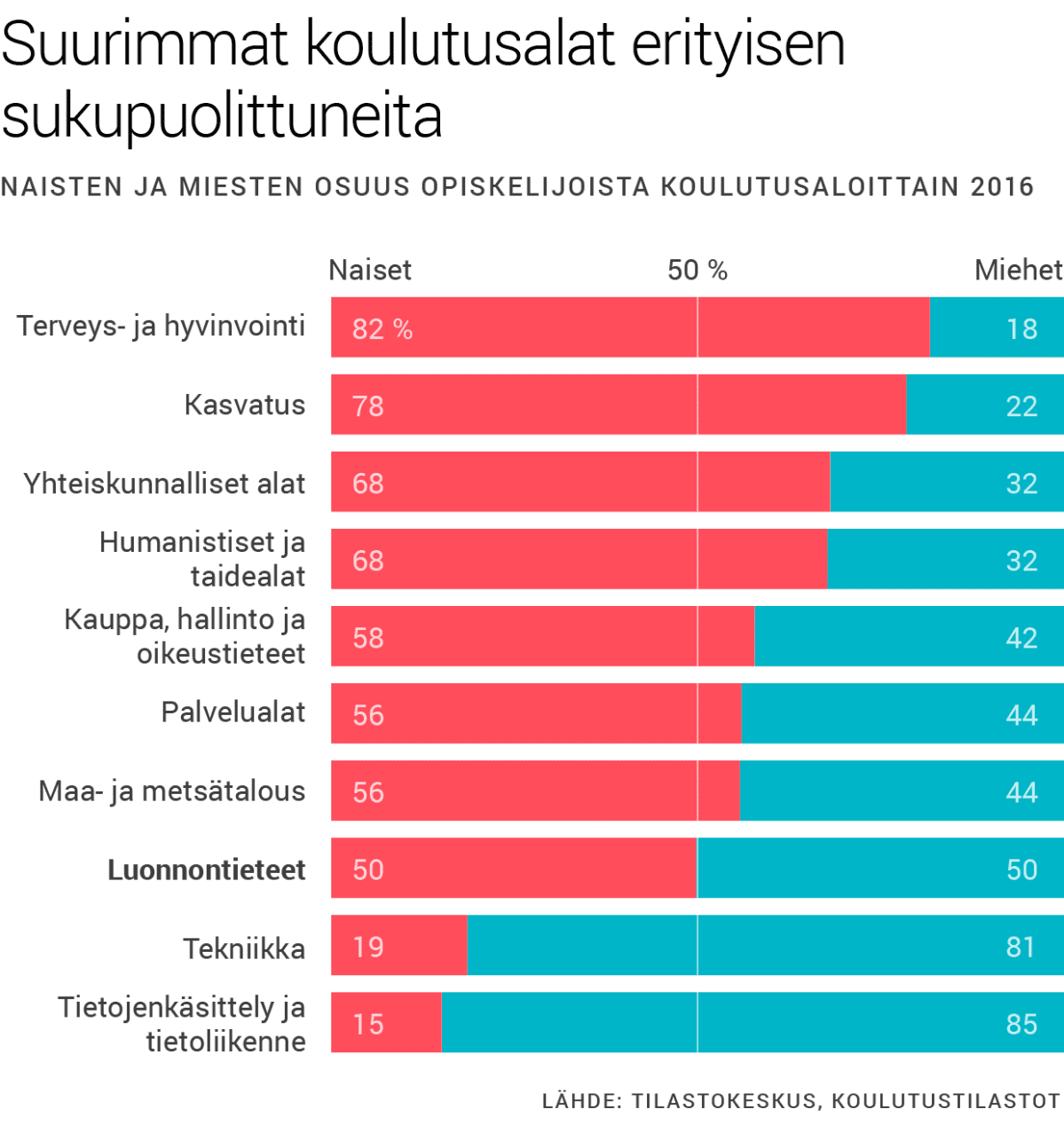 Suurimmat koulutusalat erityisen sukupuolittuneita. Naisten ja miesten osuus opiskelijoista koulutusaloittain 2016.