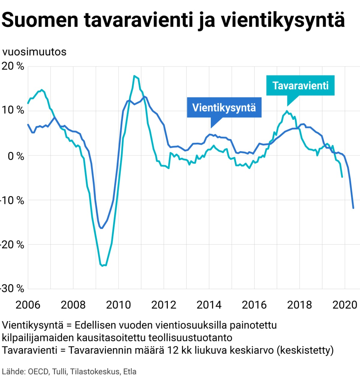 Suomen tavaravienti ja vientikysyntä
