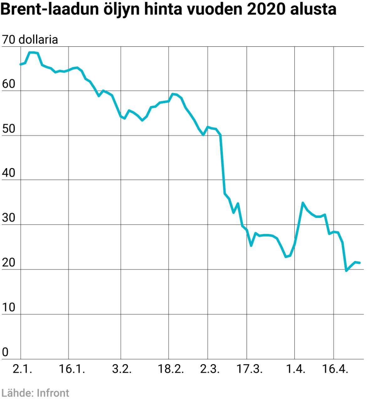 Brent-laadun öljyn hinta vuoden 2020 alusta