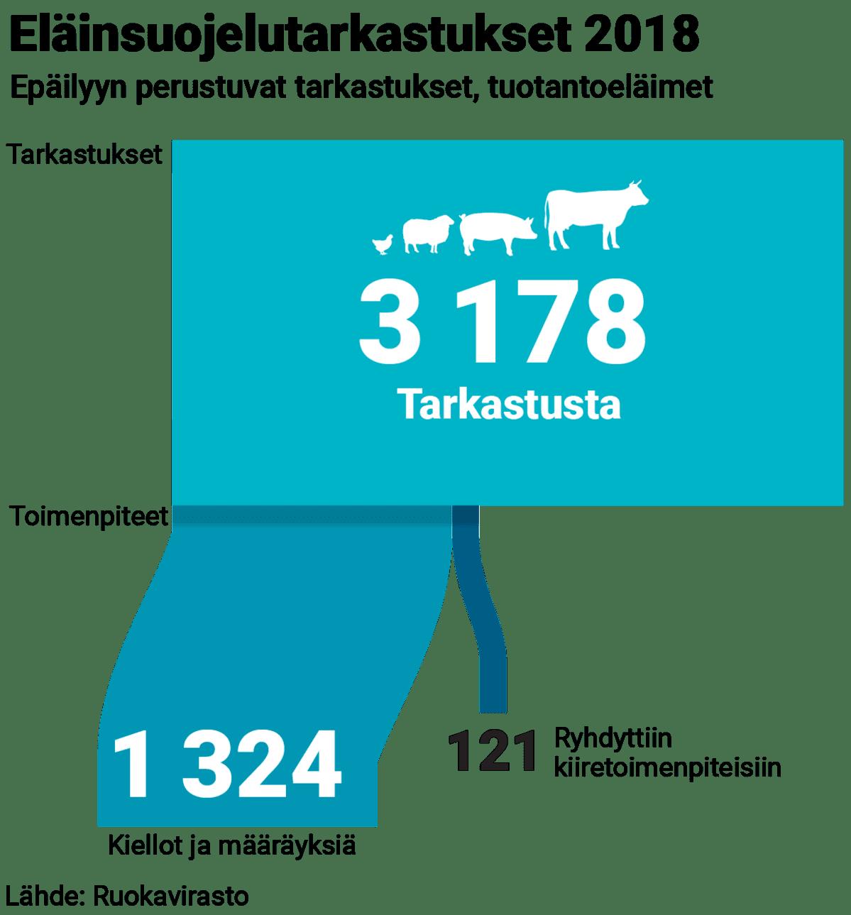 Eläintensuojelutarkastukset 2018