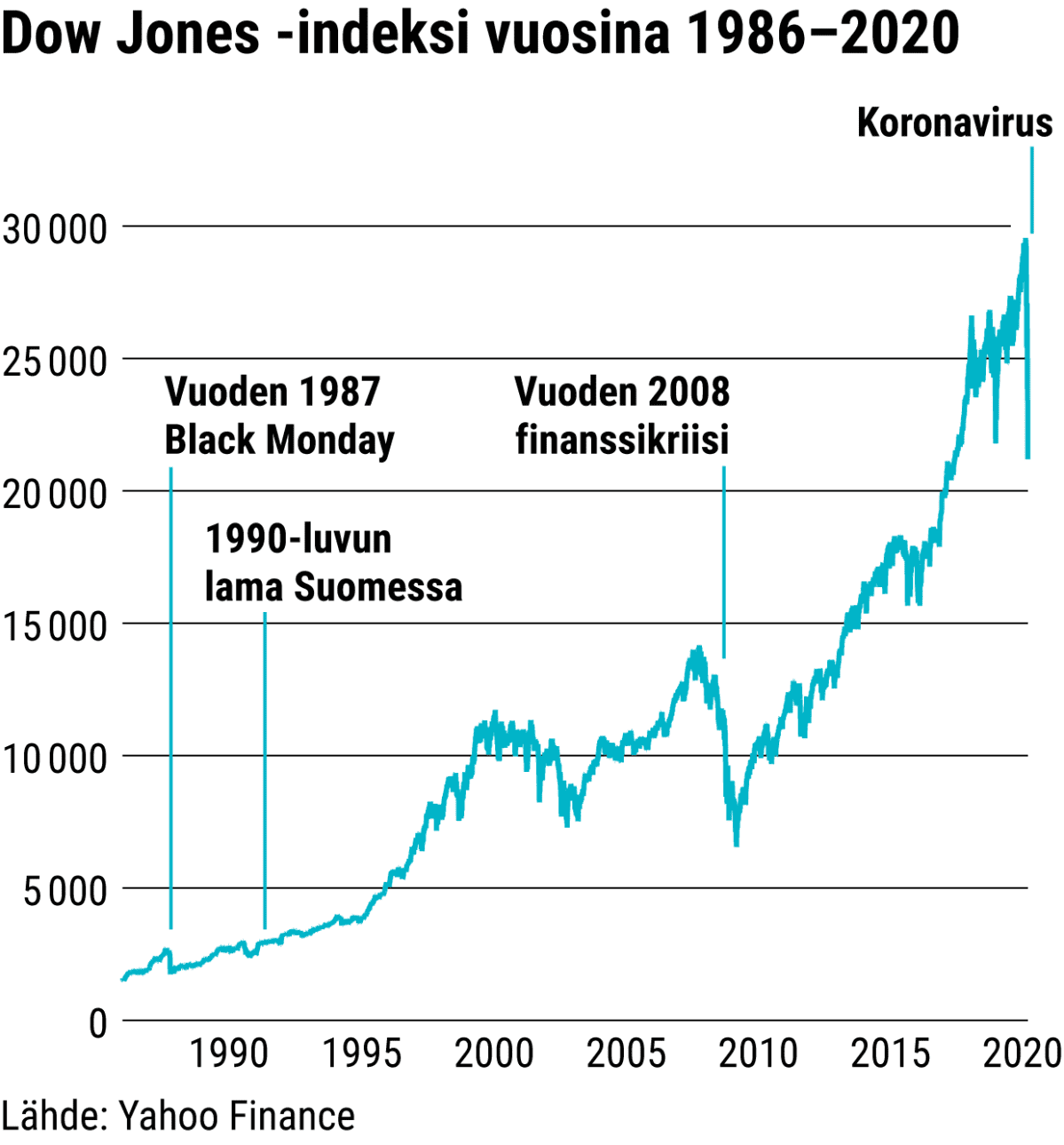 Dow Jones -indeksi vuosina 1986–2020