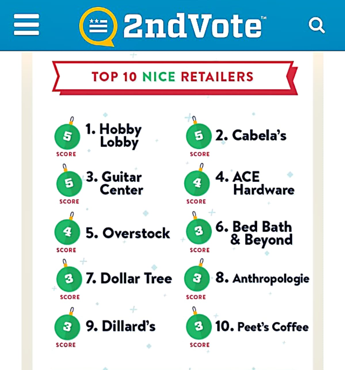 2nd Vote -sivusto