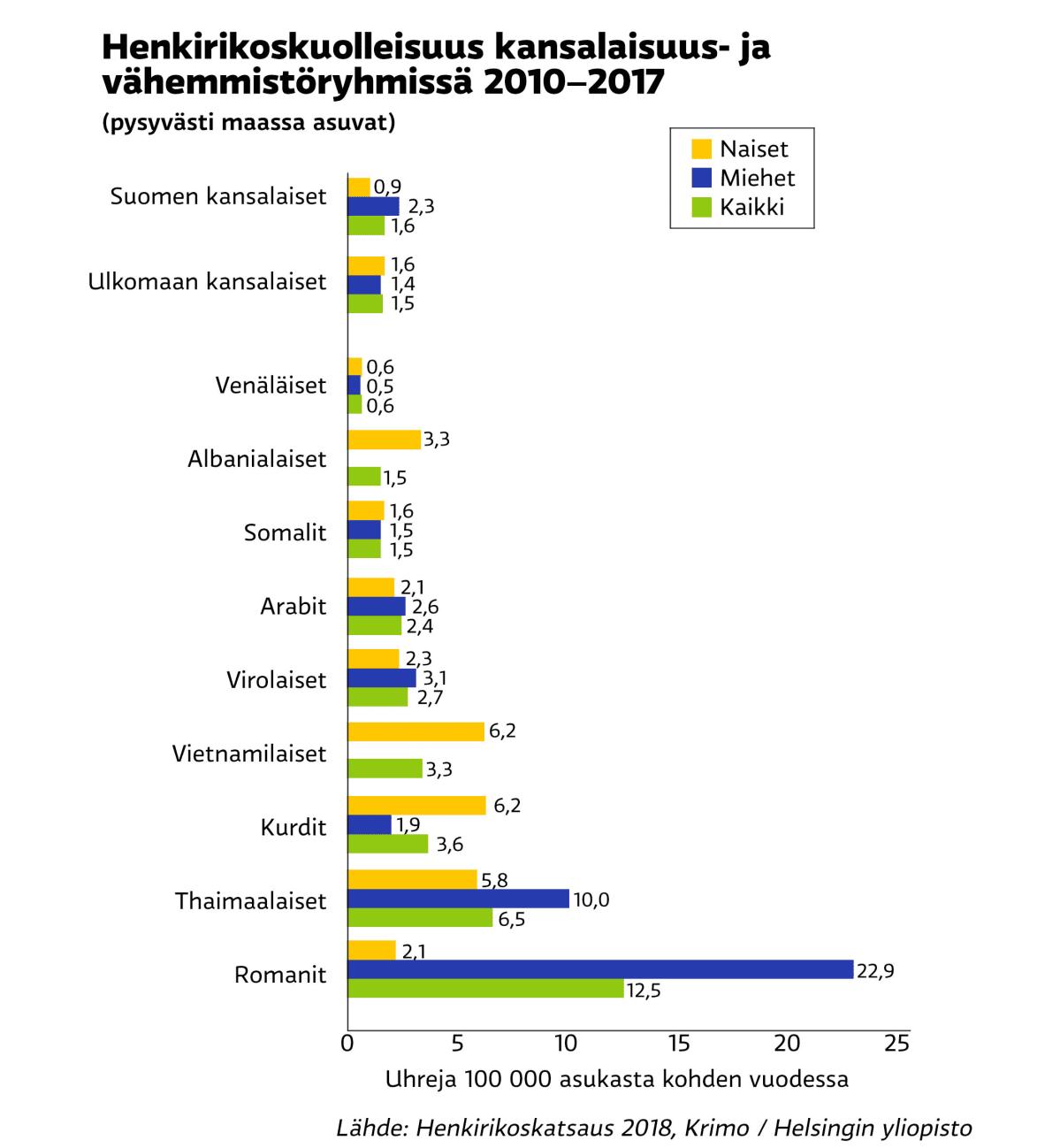 Grafiikka henkirikoskuolleisuudesta eri kansallisuuksissa ja vähemmistöryhmissä. Grafiikka osoittaa, että romanien joukossa henkirikoskuolleisuus on ryhmän kokoon nähden yleisintä.