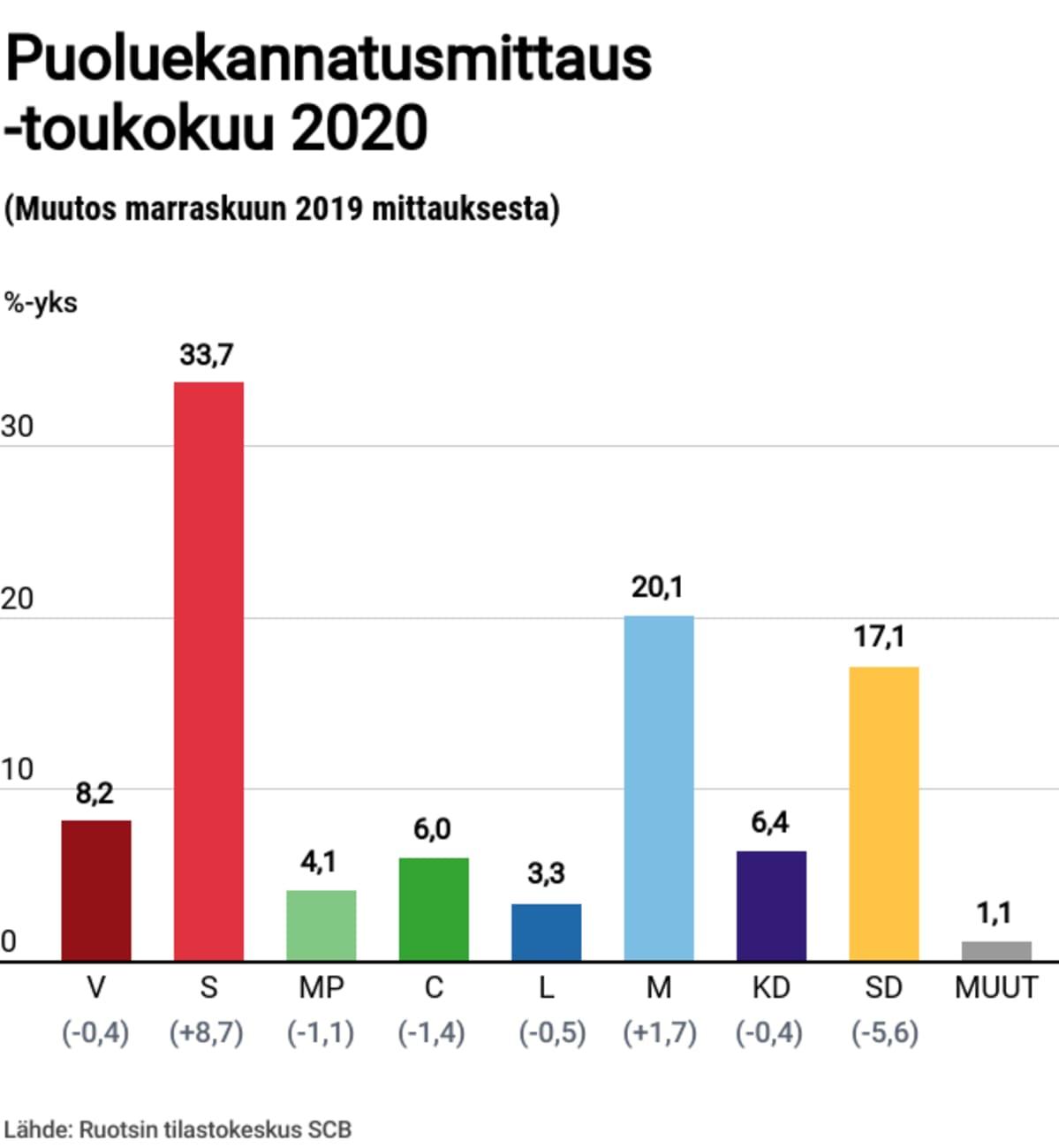 Toukokuun puoluekannatusmittaus 2020.