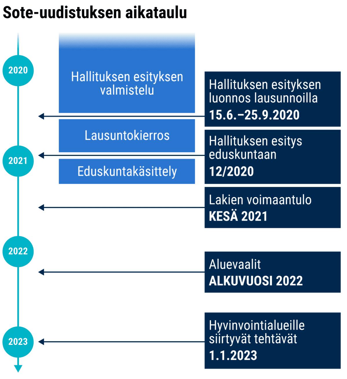 Sote-uudistuksen aikataulu 2020–2022