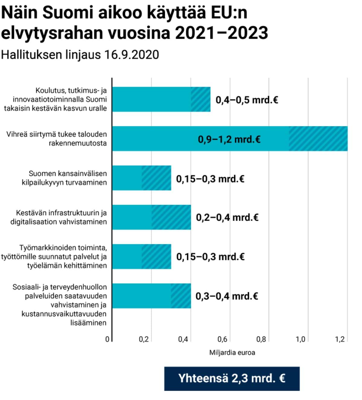 Näin Suomi aikoo käyttää EU:n elvytysrahan vuosina 2021–2023
