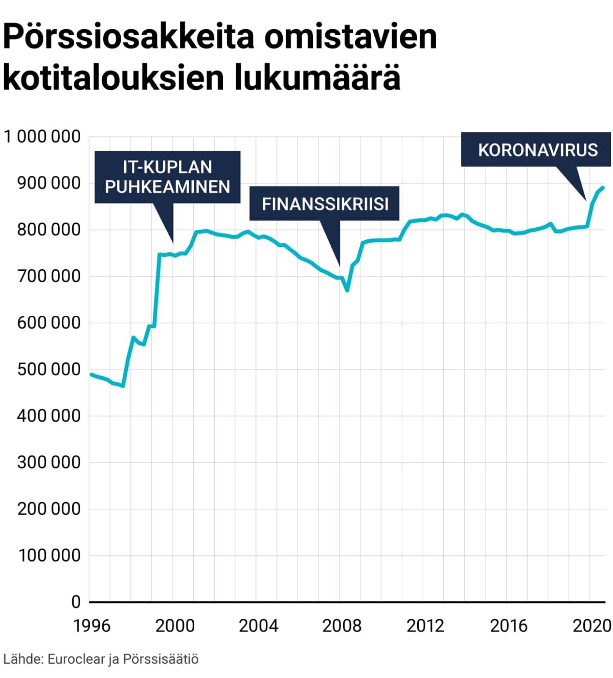 Pörssiosakkeita omistavien kotitalouksien lukumäärä