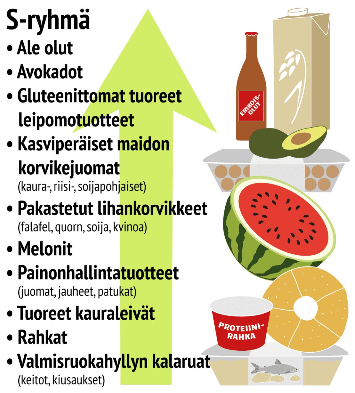Ruokatrendit S-ryhmän nousussa olevat tuotteet